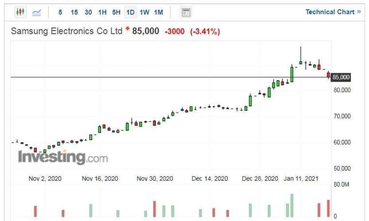 三星電子股價走勢日線圖 (圖片:Investing.com)