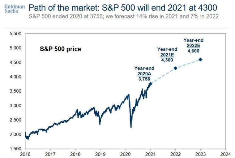高盛預期美股再漲 (圖表取自 Zero Hedge)