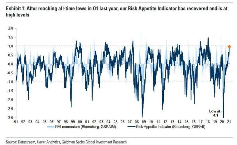 高盛風險偏好指標 (圖表取自 Zero Hedge)