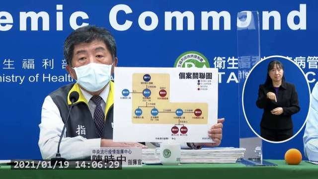 本土疫情蔓延,疫情指揮中心今 (19) 日公布新增 4 例確診。(圖:取自疾管署直播)