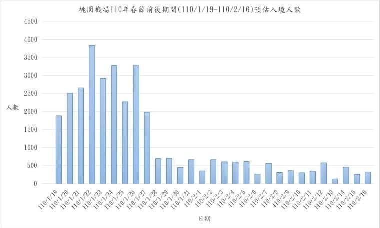 (圖表:桃機公司提供)