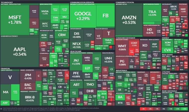 標普 11 個類股中有八個上漲,對經濟敏感的能源股領漲,但公用事業、消費必需品和房地產收黑。(圖: Finviz)