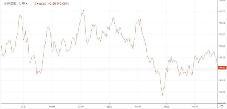美元指數 (DXY) 當日走勢圖 (圖: 鉅亨網)