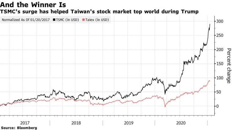 台積電 (黑) 和台灣加權指數 (紅) 在川普四年任期內的變動幅度。來源: Bloomberg