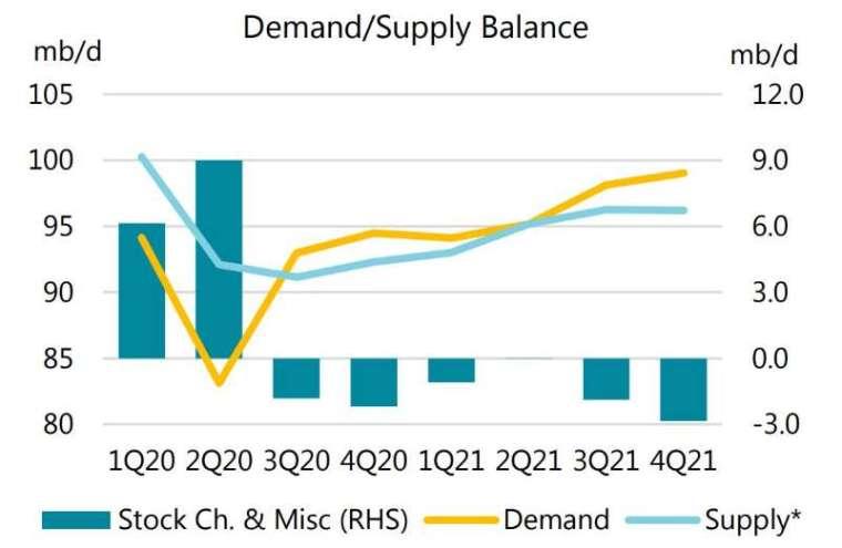 石油需求 / 供給走勢 (圖片:Reuters)
