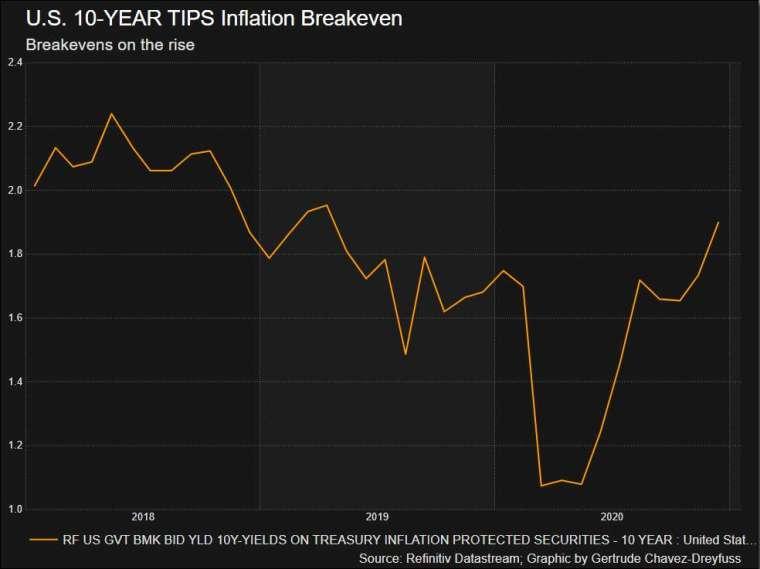 10 期美債平衡通膨率 (圖: Reuters)