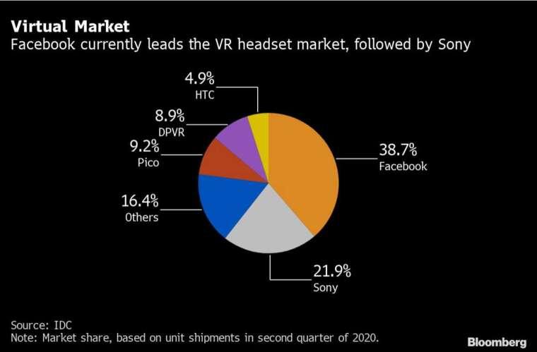 目前全球 VR 市場主要由臉書和 Sony 佔據領先地位 (圖:Bloomberg)