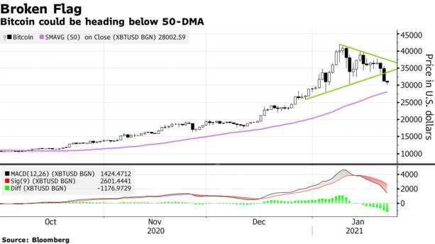 比特幣 2020 年至今走勢,近日已向下摜破 50 日均線 (圖: Bloomberg)