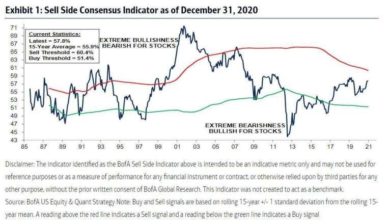 美銀指標已至賣出水準 (圖表取自 Zero Hedge)