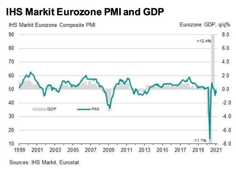歐元區綜合 PMI 和 GDP (圖:IHS Markit)