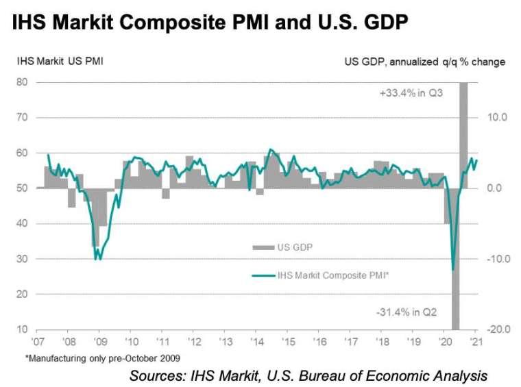 美國綜合 PMI 和 GDP 走勢 (圖:IHS Markit)
