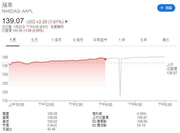 蘋果股價日線圖。(圖: Google)