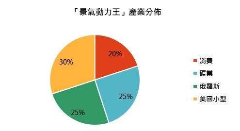 資料來源:「鉅亨買基金」整理,資料截止 2020/12/31。