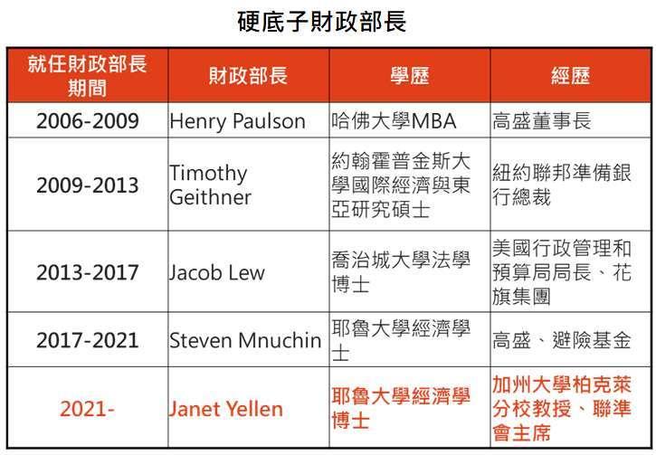 資料來源: Bloomberg、Wikipedia,「鉅亨買基金」整理,2021/1/21。