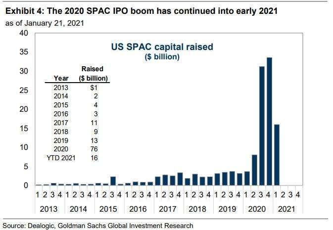 SPAC 市場火熱 (圖表取自 Zero Hedge)
