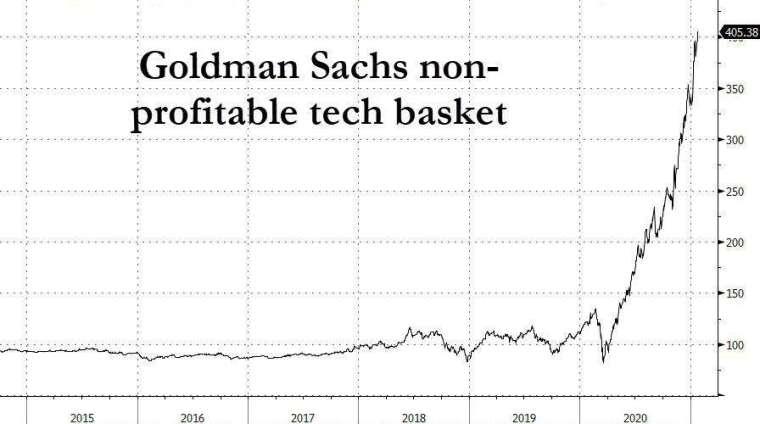 未獲利科技股強漲 (圖表取自 Zero Hedge)