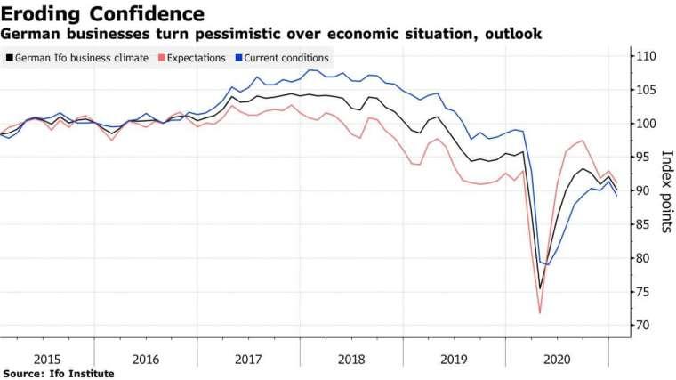德國商業景氣指數 (圖片:彭博社)