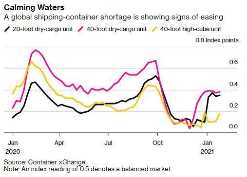各類型貨櫃供需狀態走勢 ,指數低於 0.5 為供不應求 (圖: Bloomberg)