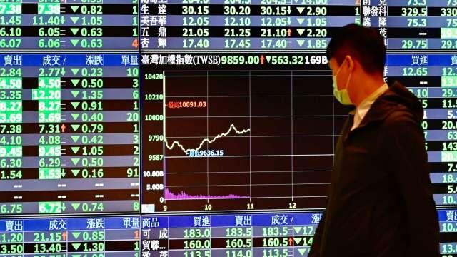 電金、傳產權值股一面倒 今年來首度跌破10日線。(圖:AFP)