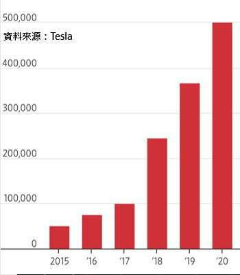 資料來源:Tesla