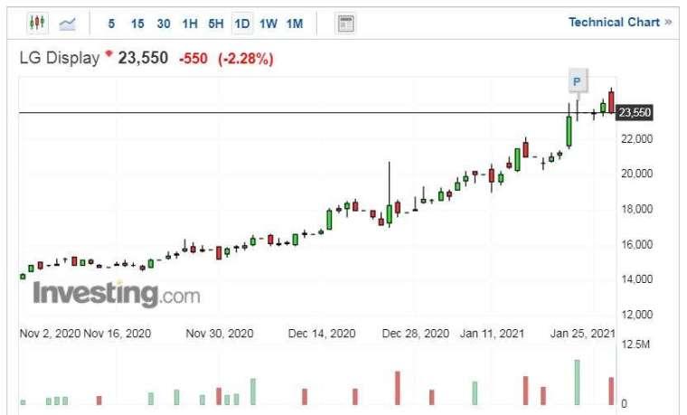 LG 顯示股價走勢日線圖 (圖片:Investing.com)