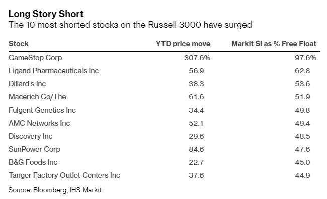 最被空的股票均大漲 (圖表取自彭博)