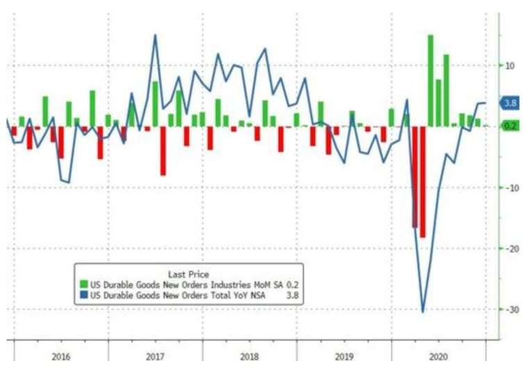 綠:美國耐用品訂單月增率,藍:美國耐用品訂單年增率 (圖:Zerohedge)