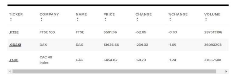歐股表現 (圖表取自 CNBC)