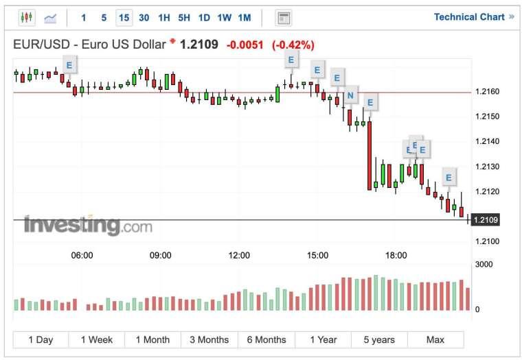 歐元兌美元匯率 15 分鐘 K 線圖 (圖:Investing.com)