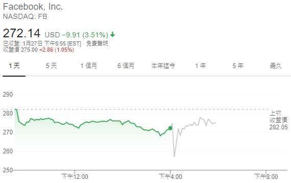 臉書股價日線圖(圖:Google)