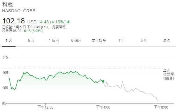 科銳股價日線圖 (圖: Google)