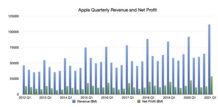 蘋果各季營收和淨利。來源:AppleInsider