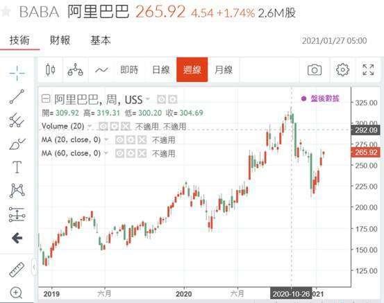 (圖一:阿里巴巴股價在 2020 年 10 月底後陷入整理,鉅亨網)