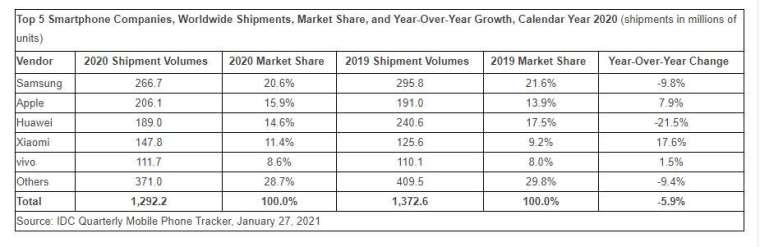 去年第四季智慧型手機市場排名 (圖片:businesswire)