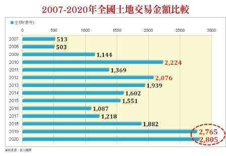 2007-2020 年全國土地交易金額比較
