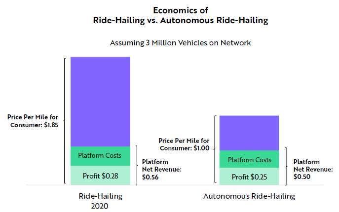 自駕車叫車服務每消費者成本與業者毛利 (圖: ARK)