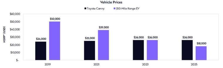 未來 5 年電動車與燃油車售價 (圖: ARK)
