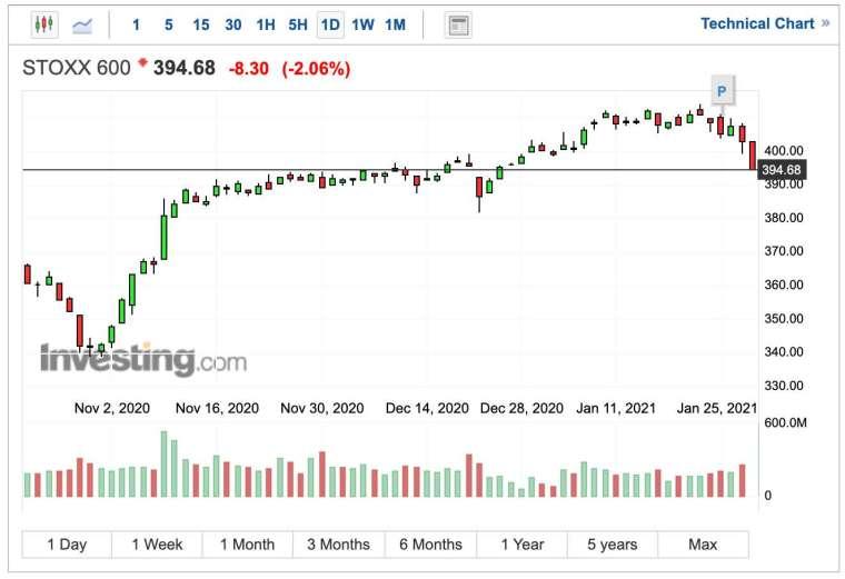 泛歐指數盤中跌幅破 2%,降至 1 個月新低 (圖:Investing.com)