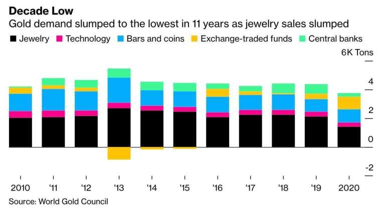 2020 年黃金需求降至 11 年新低,金飾銷售大幅放緩 (圖:Bloomberg)