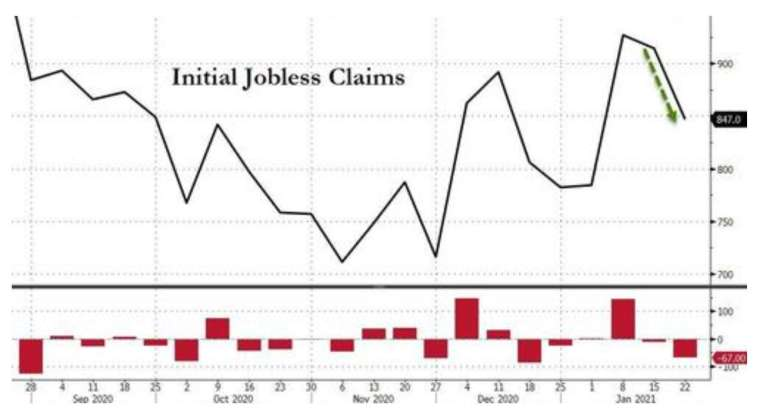 美國上周初領失業金人數回落至 4 個月以來最低 (圖:Zerohedge)