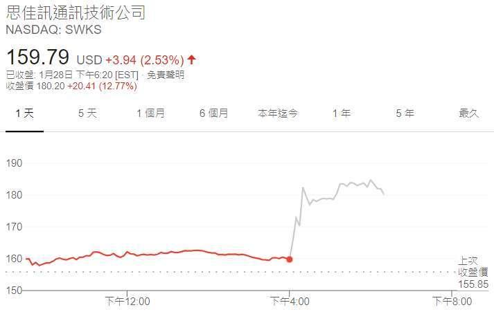 思佳訊股價日線圖 (圖: Google)