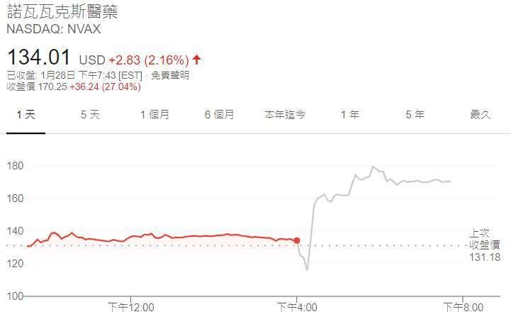 Novavax 股價日線圖 (圖: Google)