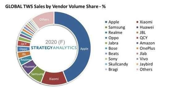 資料來源: Strategy Analytics