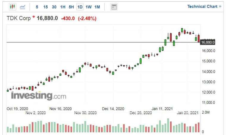 TDK 股價走勢日線圖 (圖片:Investing.com)