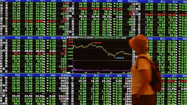 台股上沖下洗急挫277點 外資再砍346億元 三大法人賣超385.05億元。(圖:AFP)