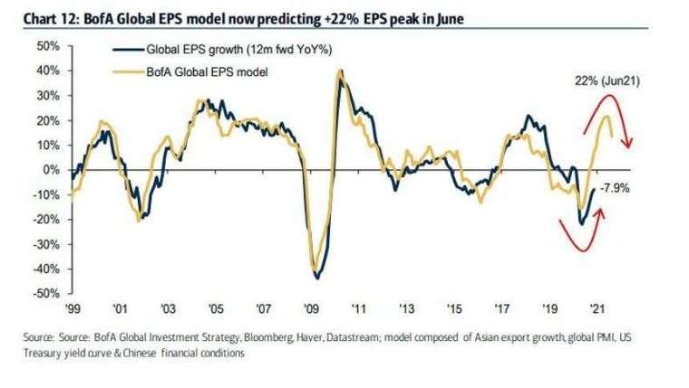 全球企業 EPS 年增幅 (深藍) 和美銀的預測 (黃)。來源: MarketWatch