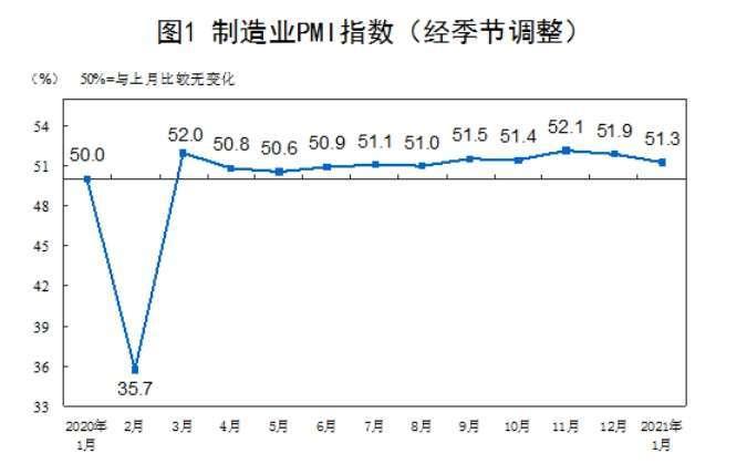 中國製造業採購經理指數歷月走勢圖 (圖片:中國國家統計局)