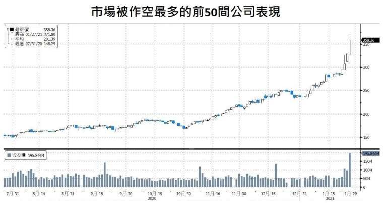 資料來源:Bloomberg,「鉅亨買基金」整理,資料截至 2021/1/28。指數為 Russell3000 裡前 50 作空部位最高的股票均權指數。