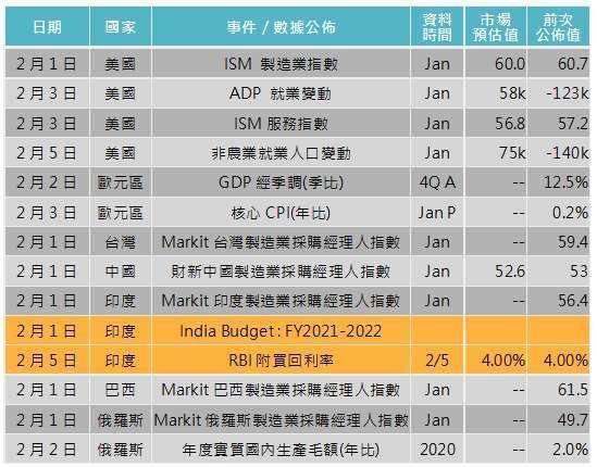 資料來源: Bloomberg,「鉅亨買基金」整理,2021/1/28。