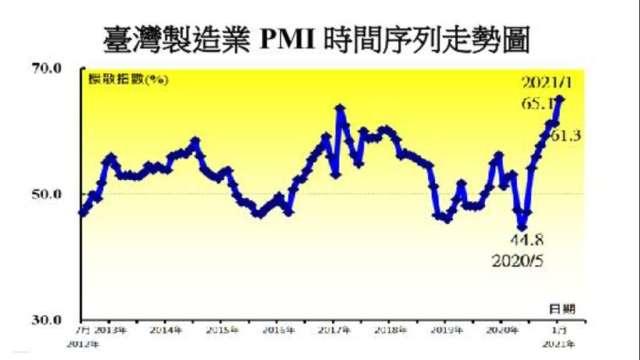 1月台灣製造業PMI創新高。(圖:中經院提供)
